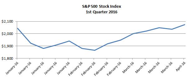 Chart Q1 2016