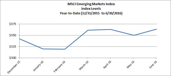 Emerging Markets Q2 2016 Chart