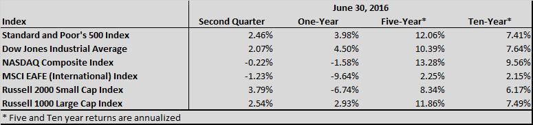 Index Chart Q2 2016